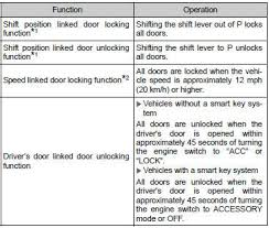2008 toyota corolla owners manual toyota corolla owners manual automatic door locking and unlocking