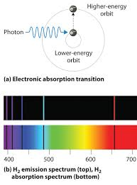 Incandescent Light Spectrum Atomic Spectra And Models Of The Atom