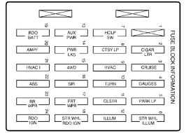 instrument panel fuse block layout diagram of the 2000 gmc envoy