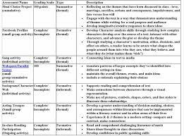 standards and assessment erin wermerskirchen