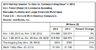 amazon black friday computer black friday desktop e commerce spending rose 15 percent to 1 2b