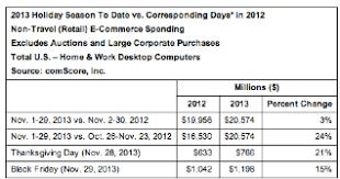 black friday desktop black friday desktop e commerce spending rose 15 percent to 1 2b