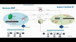 genesys user guide how to configure sip trunk between aspect unified ip and genesys