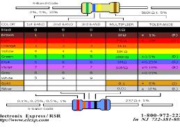symbols astonishing band resistor color code calculator table