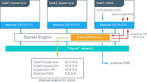 docker compose l stack docker docker reference architecture universal control plane 2 0