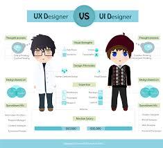 uxd21 u2013 ui ux designer information architect