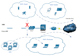 cisco wireless controller configuration u2013 speak network solutions