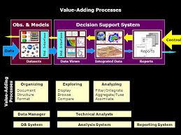 Challenge Std Datafed Challenge Value Adding Processes Integrated Datadatasets