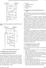 apn model for specification of the communication protocols in