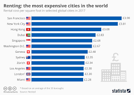 average rent cost chart the most expensive cities in the world for renters statista