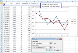 excel chart with year to year comparison super user
