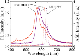 Top 5 U2013 Low Or by A High Order External Distributed Feedback Polymer Laser With Low