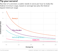 Olive Garden In Little Rock by How Hard Is Your Server Working To Earn Minimum Wage