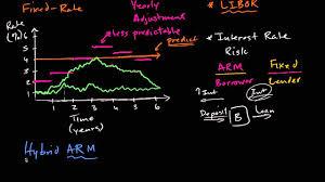va arm loan understanding the va hybrid arm loan