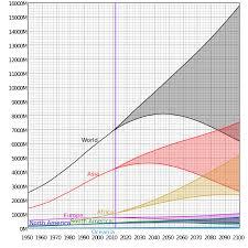 day of seven billion wikipedia