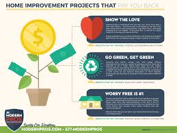 home improvement projects that pay you back u2013 infographic mxi