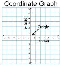 coordinate graph coordinate graph definition exles study