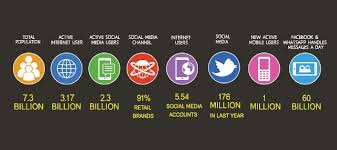 amazing social media facts and stats 2016 viralwoot