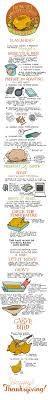 How To Cook A Thanksgiving Turkey In The Oven 1000 Ideas About How To Prepare Turkey On Pinterest Turkey
