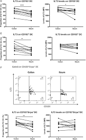 compartment specific immunity in the human gut properties and