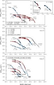 experimental simulation of bubble nucleation and magma ascent in