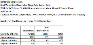 Credit Ratings Table by The Corporate Bond Investor Sample Weekly Bond Market Commentary