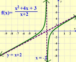 rational function derivative of a rational function