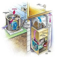 anatomy of a central air conditioning system altitude comfort