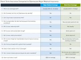 oregon should i buy travel insurance images Short term health plan vs major medical plan png
