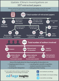 how to write paper in chinese an update on china s investigation into the 107 retracted papers china s update on the investigation into the 107 retracted papers case