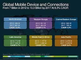 cisco vni global mobile data traffic forecast update