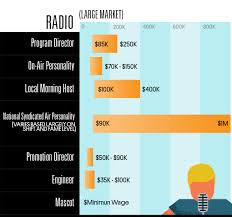 how much different jobs in the music industry actually pay smile
