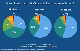 the great homework debate what u0027s getting lost in the hype nea today