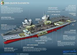 Queen Elizabeth Ii Ship by The Mind Bending Specifications Of Hms Queen Elizabeth Business