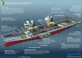 the mind bending specifications of hms queen elizabeth business