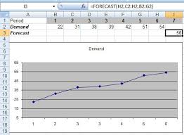 Demand Forecasting Excel Template by Excel S Forecast Function