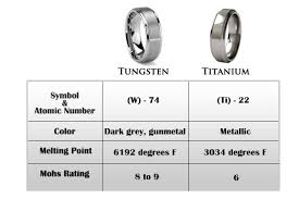 tungsten vs titanium - Mens Wedding Bands Titanium Vs Tungsten