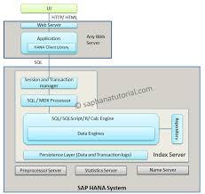 sap tutorial ppt sap hana architecture overview sap hana tutorial