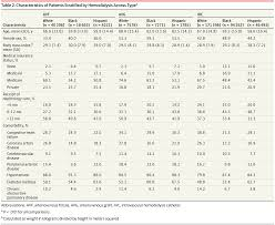 racial disparities associated with initial hemodialysis access