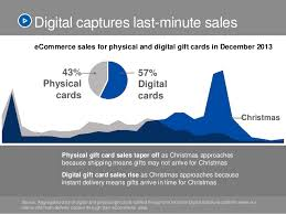 instant gift cards online online fraud in the digital gift card space