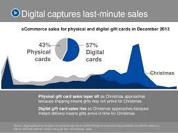 fraud in the digital gift card space