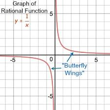 graphing a translation of a rational function study com