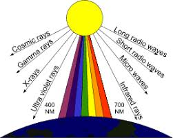 what is light in science what is color and light light therapy science by world leading
