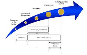 bid bond tradefinance