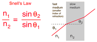 Speed Of Light In A Vacuum Refraction Of Light