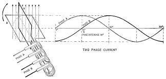 fileelementary two phase alternator jpg wikimedia commons wiring