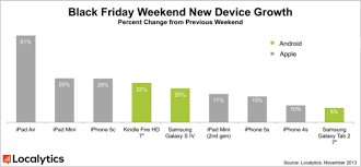 black friday samsung phone sales apple ipads and iphone 5c were black friday u0027s best performers