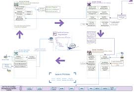 this itil foundation mind map was developed by cupe to help