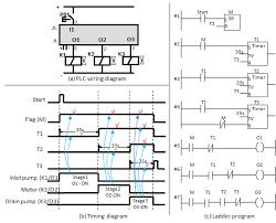 the logic of programmable logic controllers plcs u2013 fluidsys