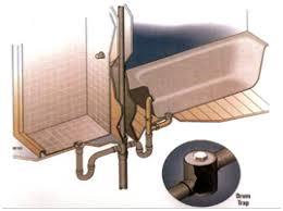 How To Unclog Bathroom Drain Local Drain Cleaning Drain Clearing Drain Repair 866 996 7372